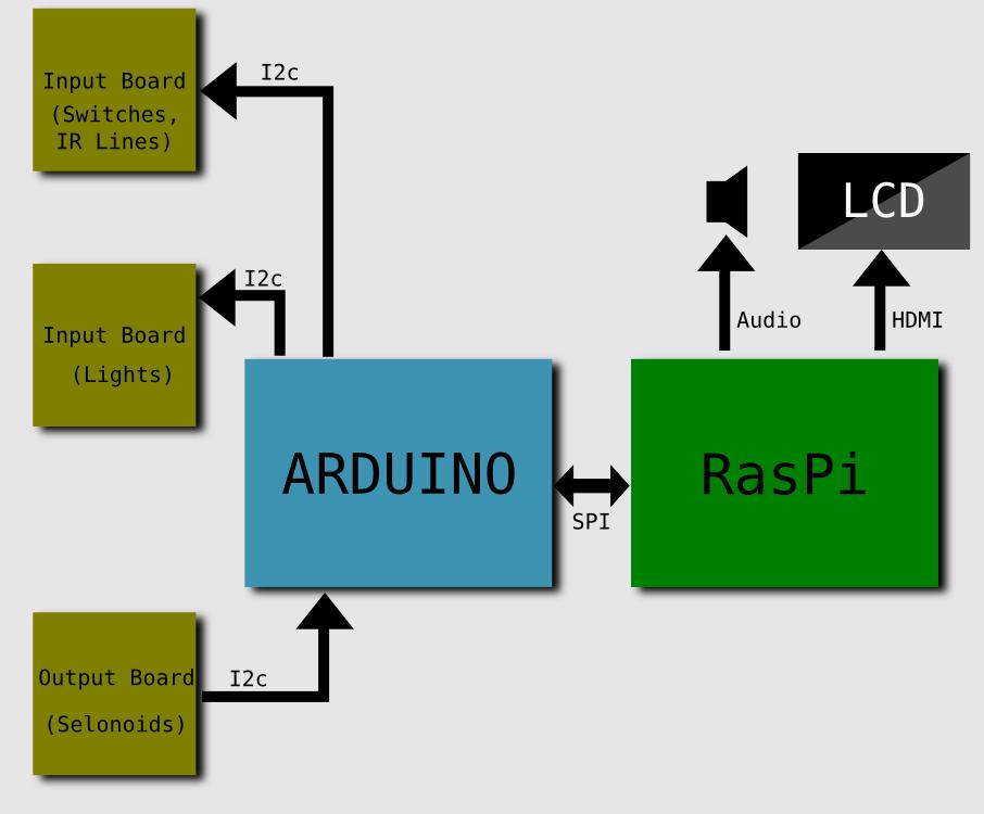 on Raspberry Pi Arduino I2c